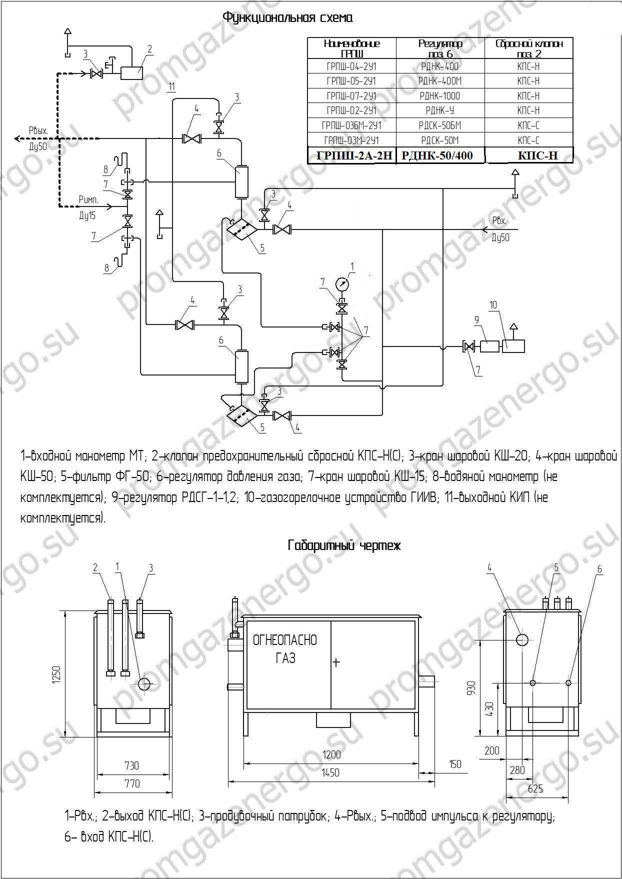 схема грпш 04-2у1 с узлом учета газа