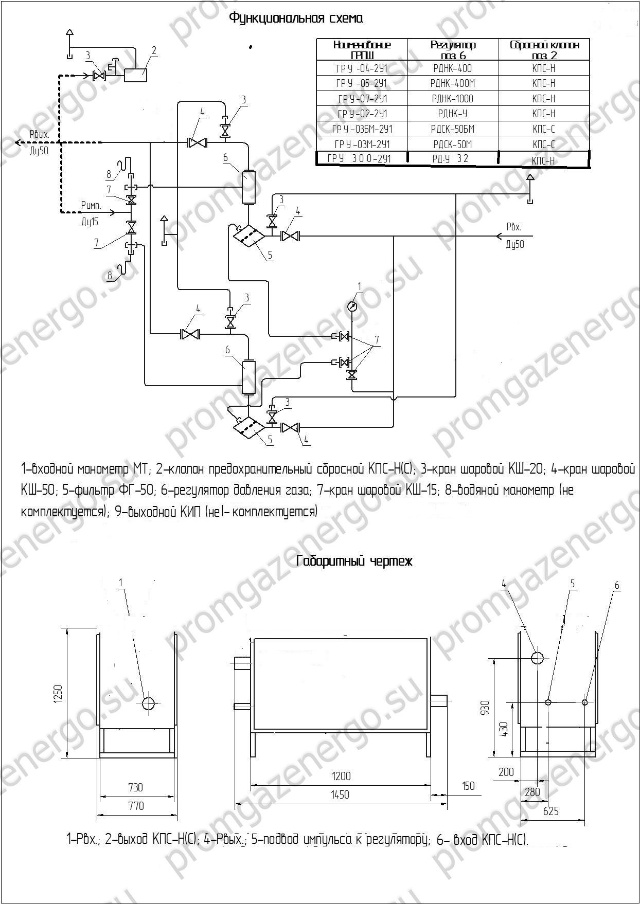 грпш 04-2у1 функциональная схема