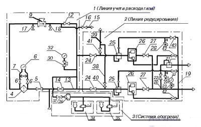 Газорегуляторный пункт шкафной с узлом учета и газовым обогревом ГСГО-50/2-СГ-ЭК схема.