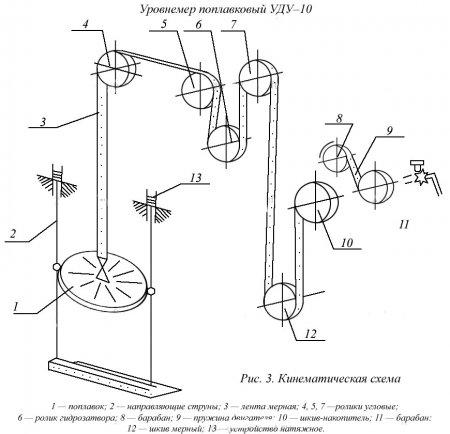 Чертеж 2. Кинематическая схема уровнемера УДУ-10.