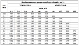 Таблица пропускной способности регулятора VENIO-С-50