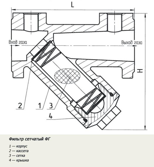 Схема фильтра ФГ (ФСФС)