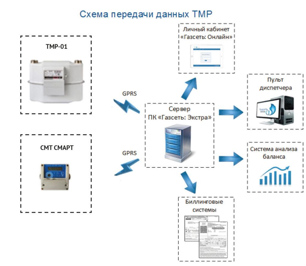 Схема передачи данных СМТ СМАРТ G4, G6